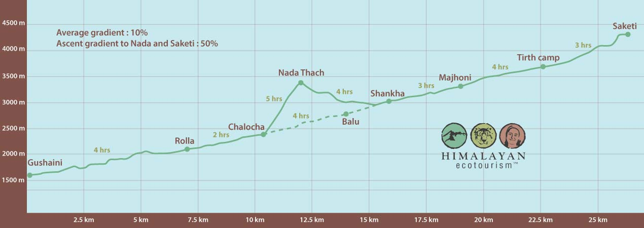 Elevation profile of the Tirth trek in the Great Himalayan National Park GHNP