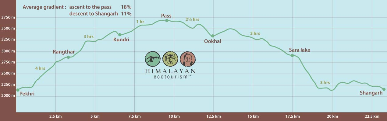 Elevation profile of trek in the Great Himalayan National Park GHNP