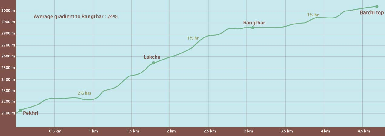 Elevation profile of Rangthar trek in the Great Himalayan National Park GHNP