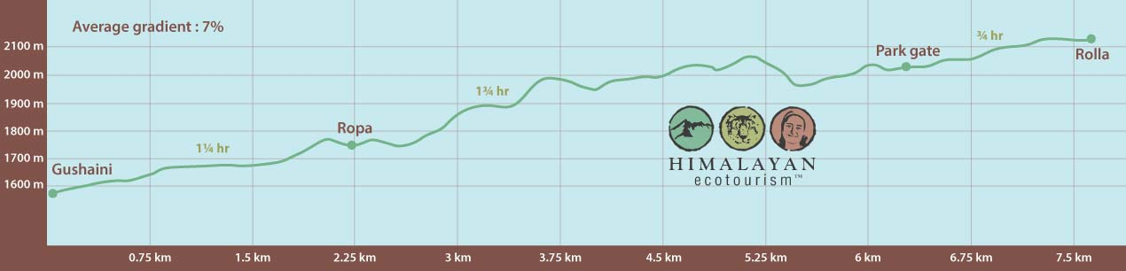 Elevation profile of Rolla trek in the Great Himalayan National Park GHNP