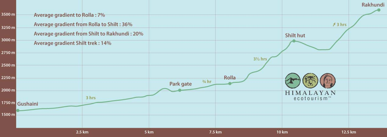 Elevation profile of Shilt trek in the Great Himalayan National Park GHNP