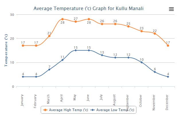 great himalayan national park temperatures